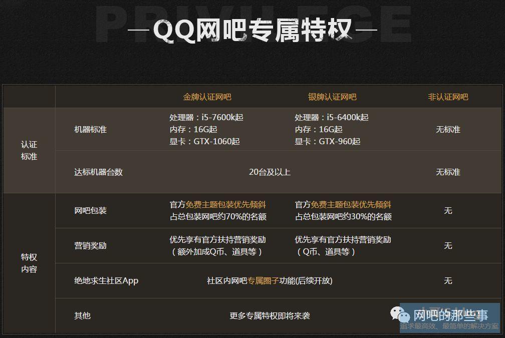 腾讯公布绝地求生网吧特权认证体系